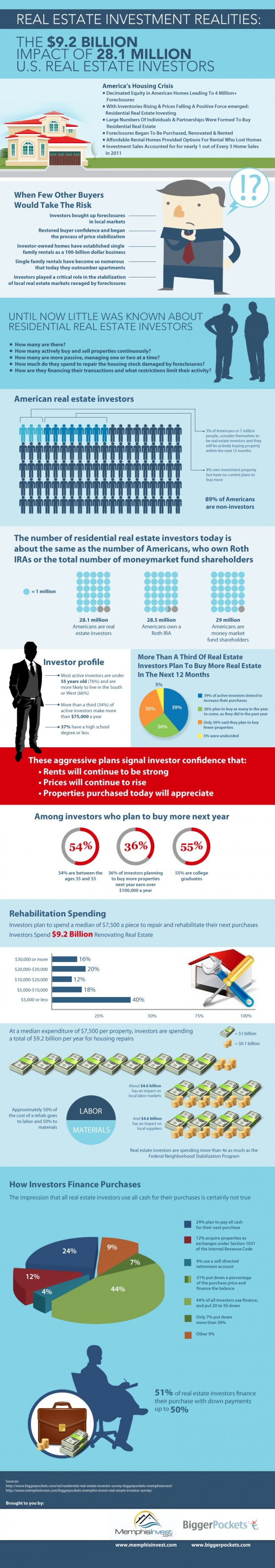 Image Copyright Owners: BiggerPockets.com and Memphis Invest https://www.biggerpockets.com/rei/residential-real-estate-investor-survey-biggerpockets-memphisinvest http://www.memphisinvest.com/biggerpockets-memphis-invest-real-estate-investor-survey/