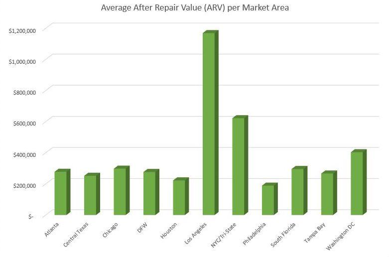 Q2 ARV Chart