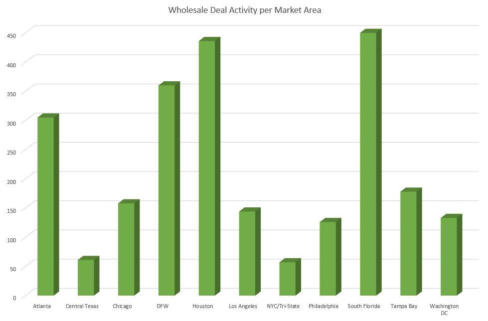 Q2 wholesale actitvity chart 2