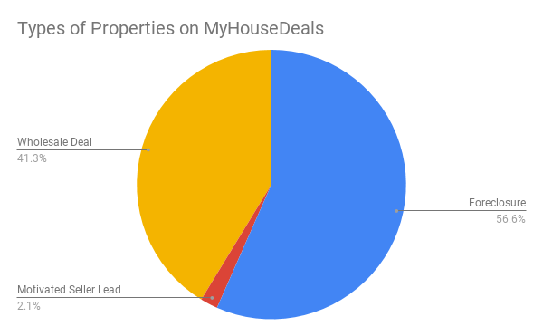 Investment Property Types on MyHouseDeals