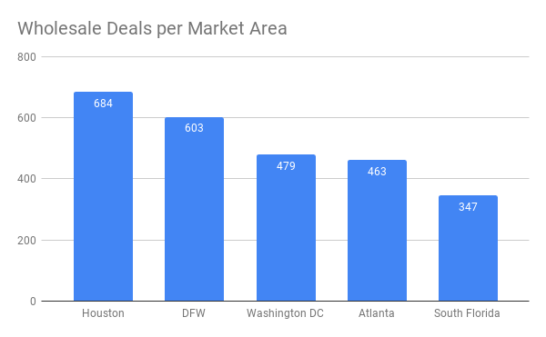 Wholesale Deals per Market Area