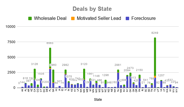 MyHouseDeals Properties by State