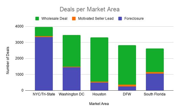 Deals per Market Area