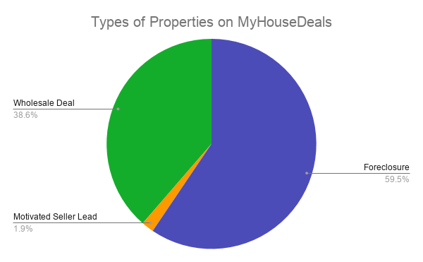 Types of Properties on MyHouseDeals