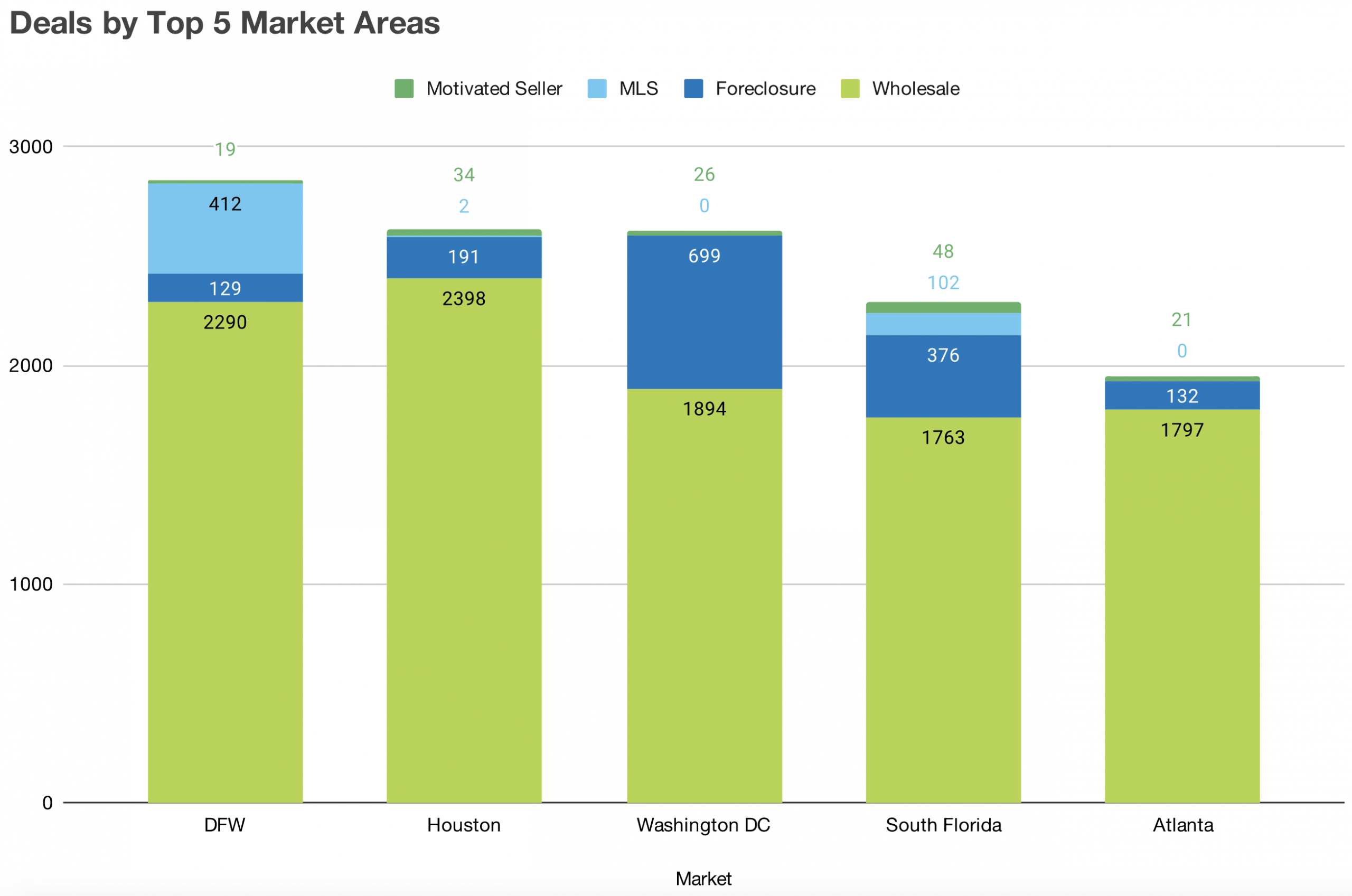 Graph showing the top 5 markets for investment property deals
